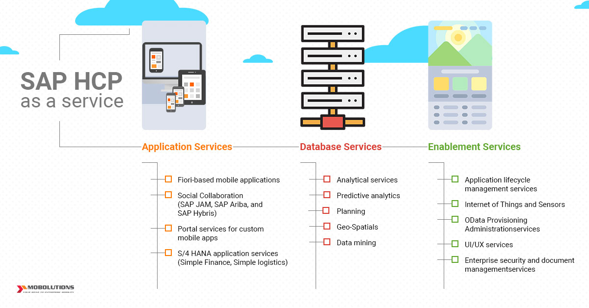 Sap hcp sap hana cloud platform sap hcp apps sap hana sciox Images