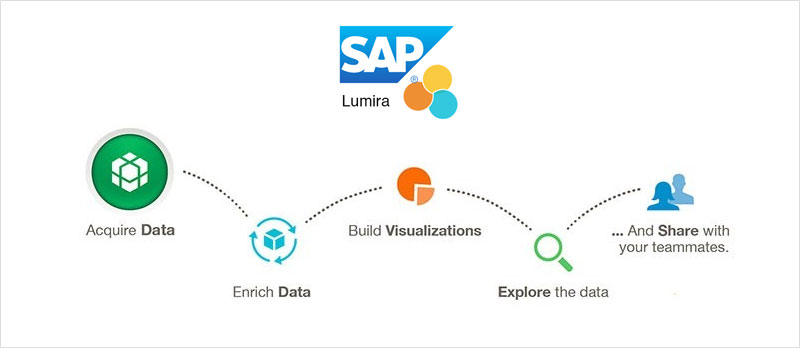SAP Lumira | SAP Lumira with Fiori Integration
