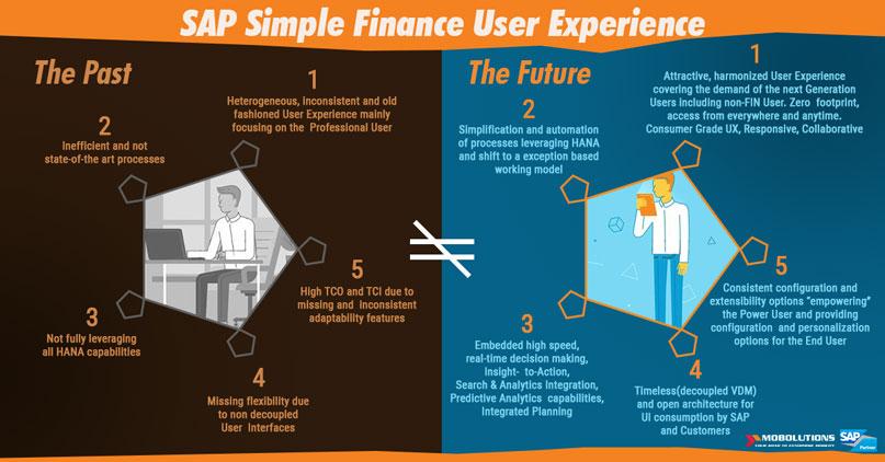 The innovative and context-aware UX of SAP S4 HANA Finance