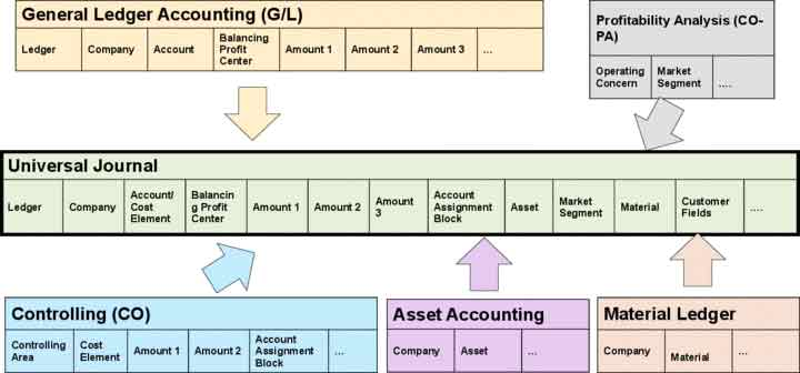 Finance software | Financial reporting