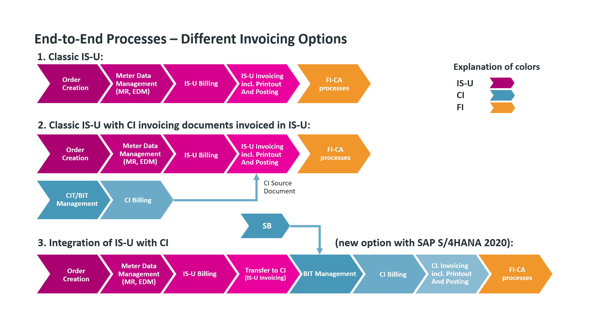 End to end process on SAP BRIM Utilities