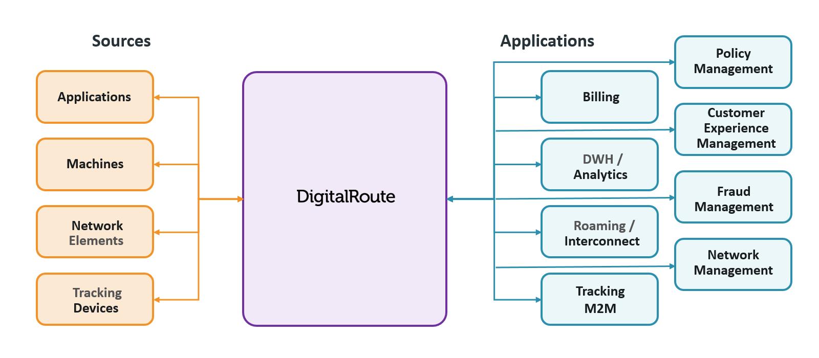 Telecom's Subscription Billing Architecture DigitalRoute