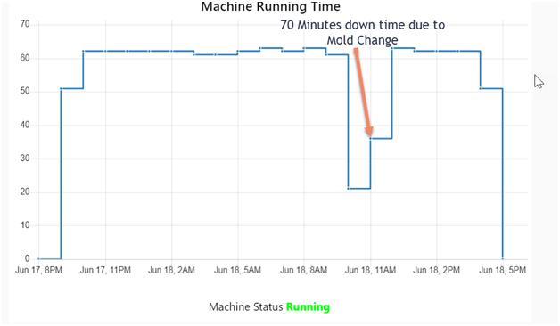machine-run-time