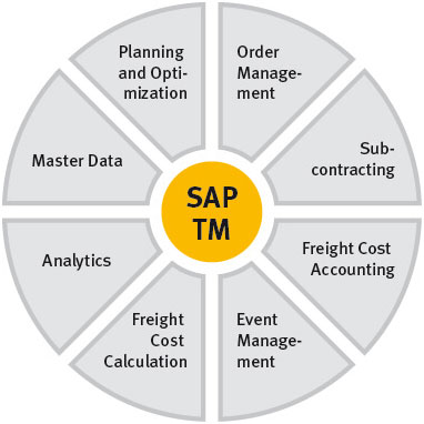 SAP-TMS
